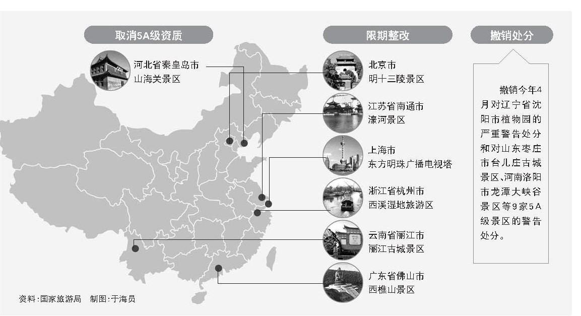 上海市东方明珠广播电视塔主要存在安全隐患明显,高峰期客流管控不