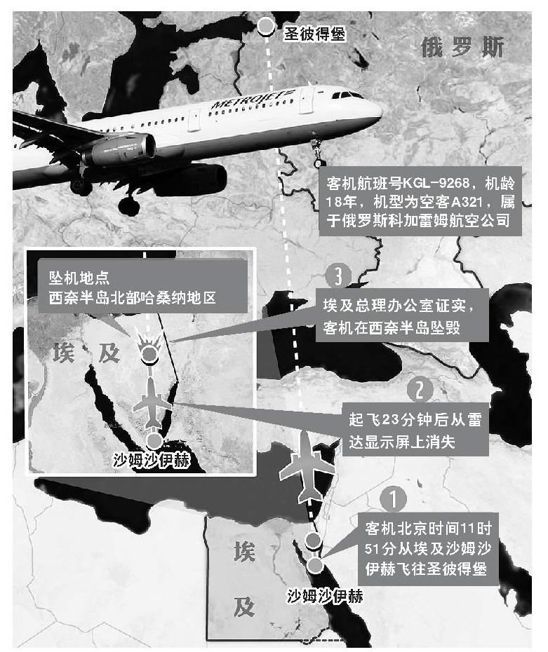 一架搭载200多名乘客和机组人员的俄罗斯客机10月31日在埃及西奈半岛哈桑纳地区坠毁。埃及官员说,数十辆救护车赶到坠机现场,已找到众多遇难者遗体。俄罗斯驻埃及大使馆发布消息确认,机上乘客和机组人员无人生还。   埃及方面和俄方正在调查客机坠毁的原因。埃及一名安全部门官员说,排除恐怖袭击因素,坠机由技术故障引起。 载217名乘客7名机组人员   埃及一名民航部门官员说,失事客机型号为空中客车A321,属于俄罗斯科加雷姆航空公司,由埃及红海旅游城市沙姆沙伊赫飞往俄罗斯圣彼得堡,航班号为KGL926