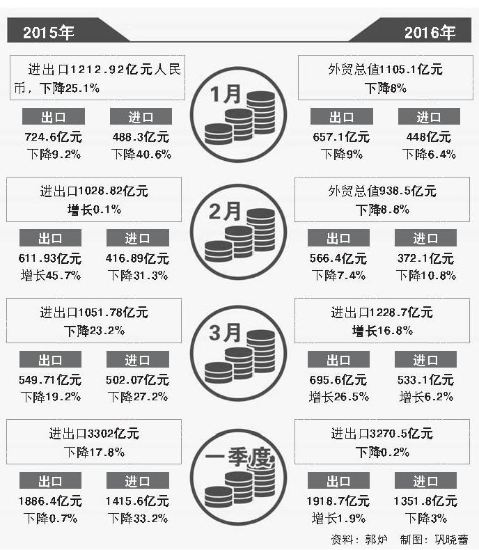 中国对外贸易商品结构