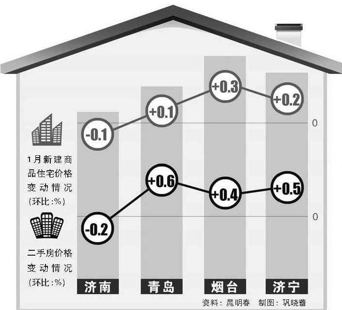 本报记者 晁明春   2月22日,国家统计局发布2017年1月份70个大中城市住宅销售价格变动情况统计数据,列入统计范围的我省4个城市表现略有差异。其中,济南新建商品住宅价格继去年12月份首次环比下跌后,1月份继续保持下跌趋势;青岛在环比下跌一个月后,1月份轻微上涨;烟台、济宁则连续呈现微涨势头。 一二线城市新房基本止涨   统计数据显示,1月份济南新建商品住宅价格环比下跌0.