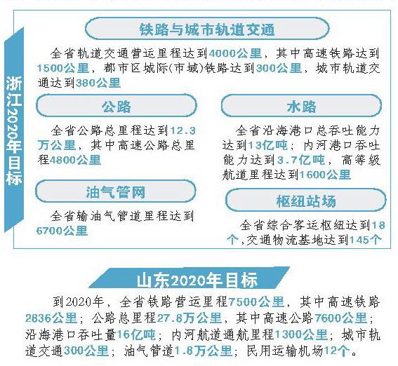 """实施综合交通建设""""十百千""""计划,即在全省11个市选取105个标志性项目"""