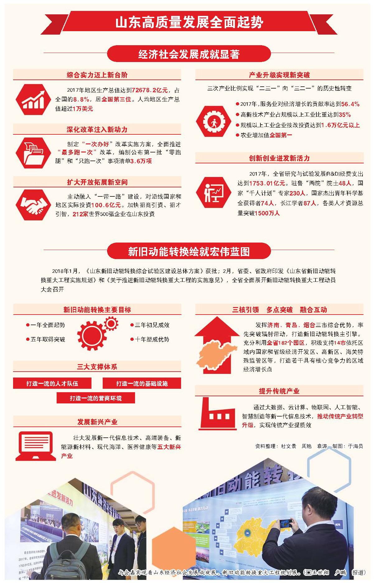 世界一次能源消费结构