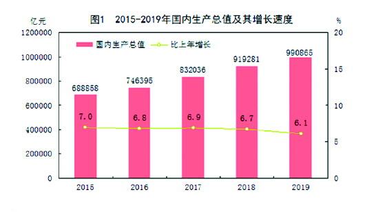 中国经济总量何时_2015中国年经济总量