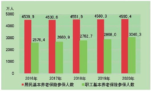 山东泰安2020GDP_2020年山东省国民经济和社会发展统计公报,来了
